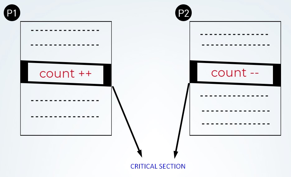 crtical section with shared variable