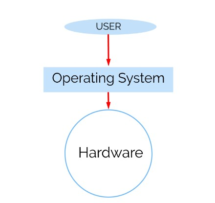 os and hardware interface