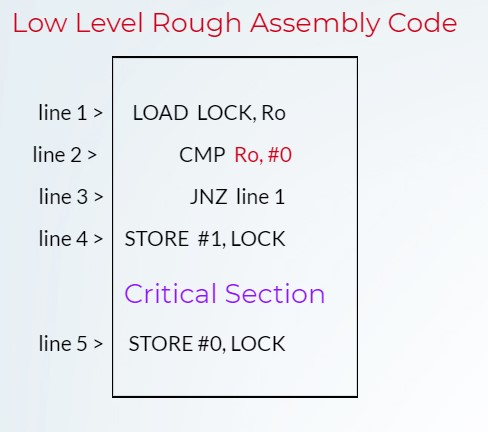 low level assembly code