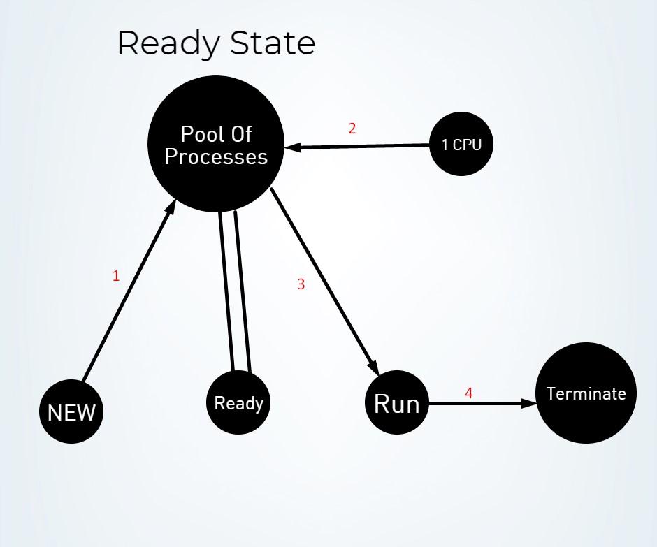 cpu scheduling diagram