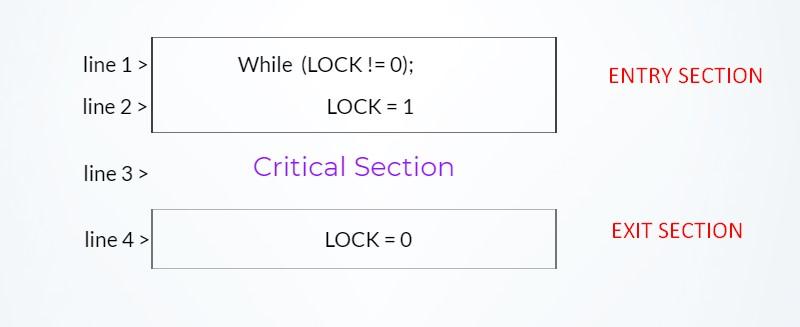 lock variable diagram