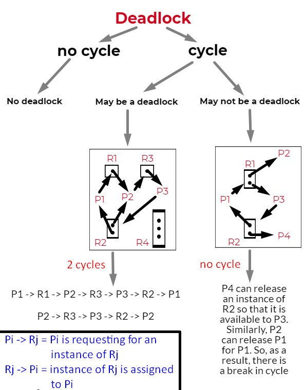 deadlock cycle and no cycle