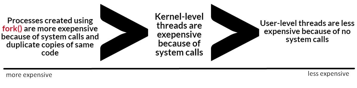 summary of threads and system calls