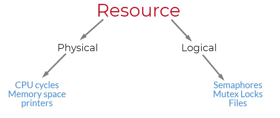 types of resources in a computer system