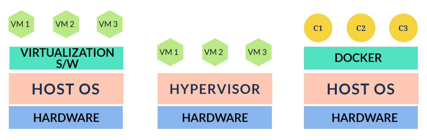 virtualization vs hypervisor vs docker