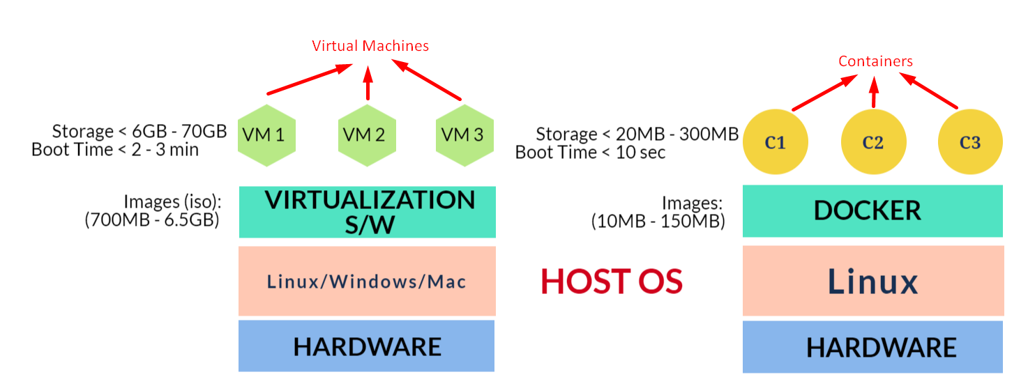 virtualization vs docker