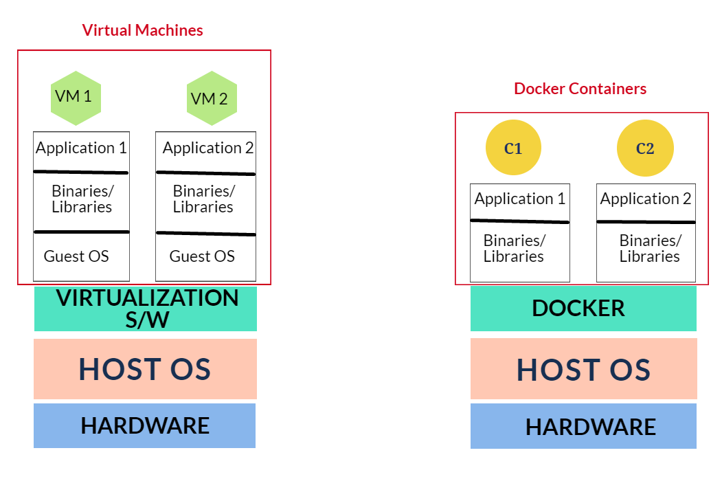 Virtual Machines vs Docker Containers