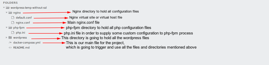 directories and files explanation