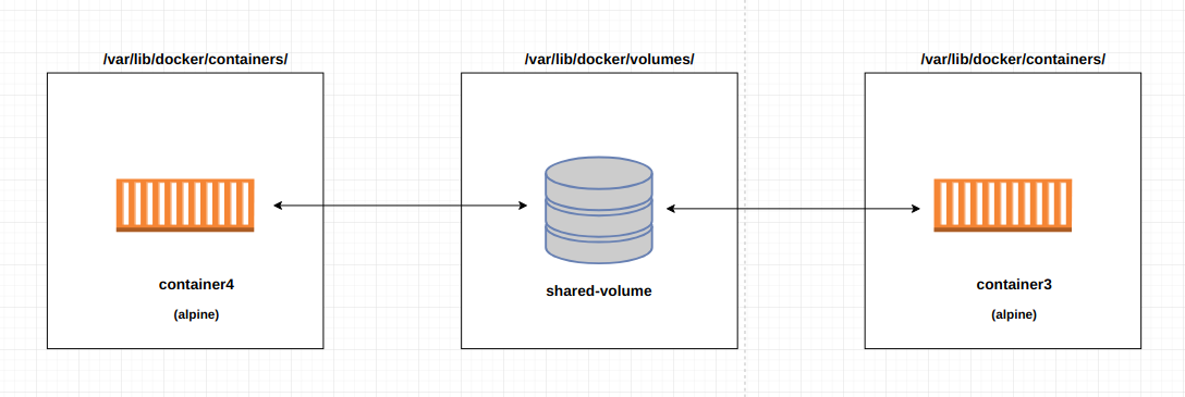 container3 and container4 are using the shared-volumes
