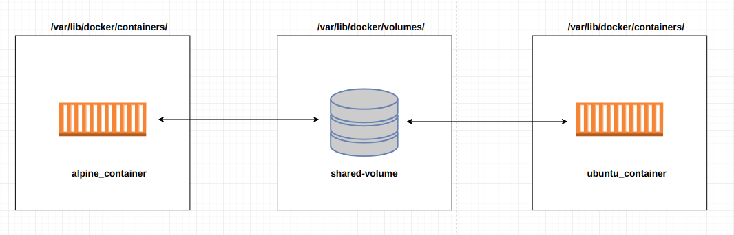 alpine_container and ubuntu_container using the shared-volume