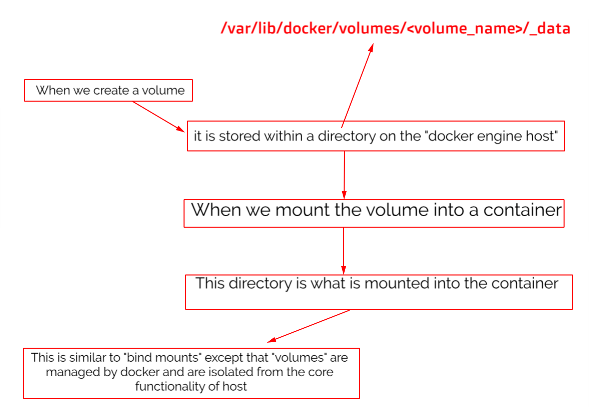 docker volume storage flowchart