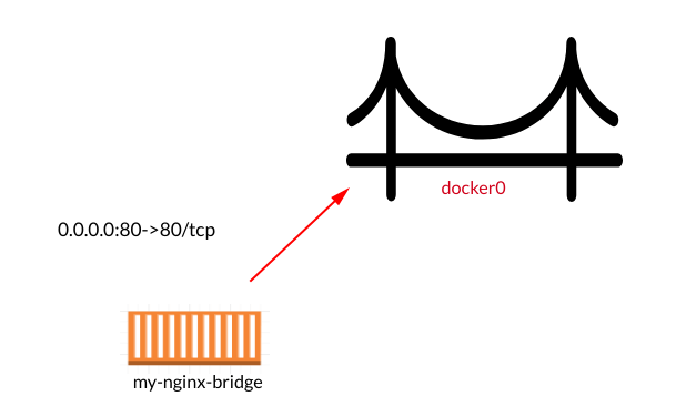 Diagram for bridge network