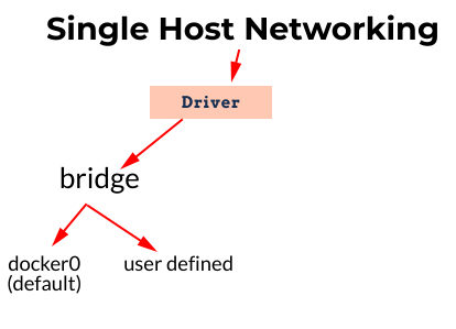 types of docker bridge networks