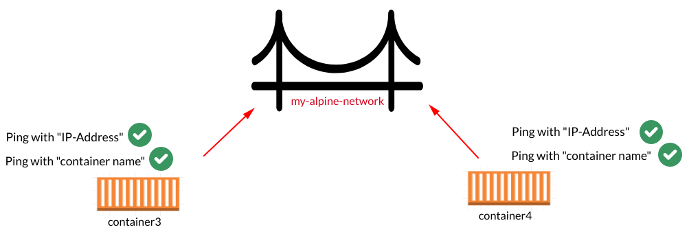 Ping containers connected to a user-defined network