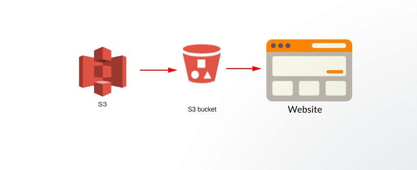 Static Website Using S3 Bucket