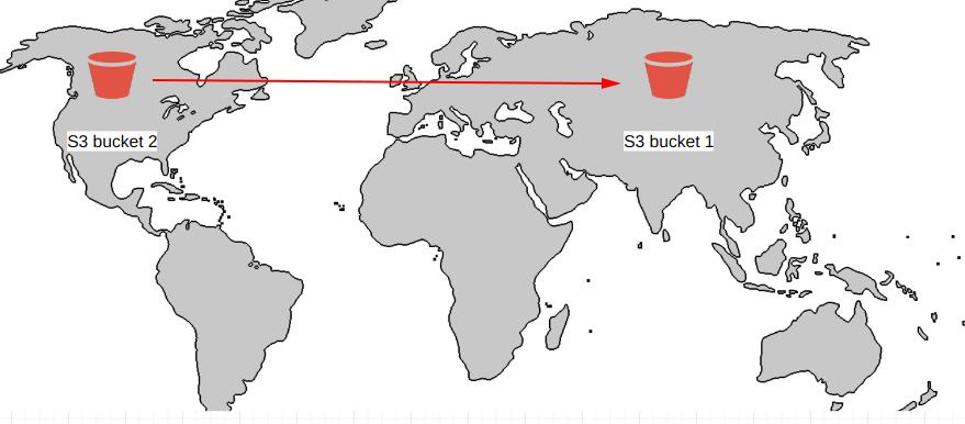 cross region replication on s3 bucket