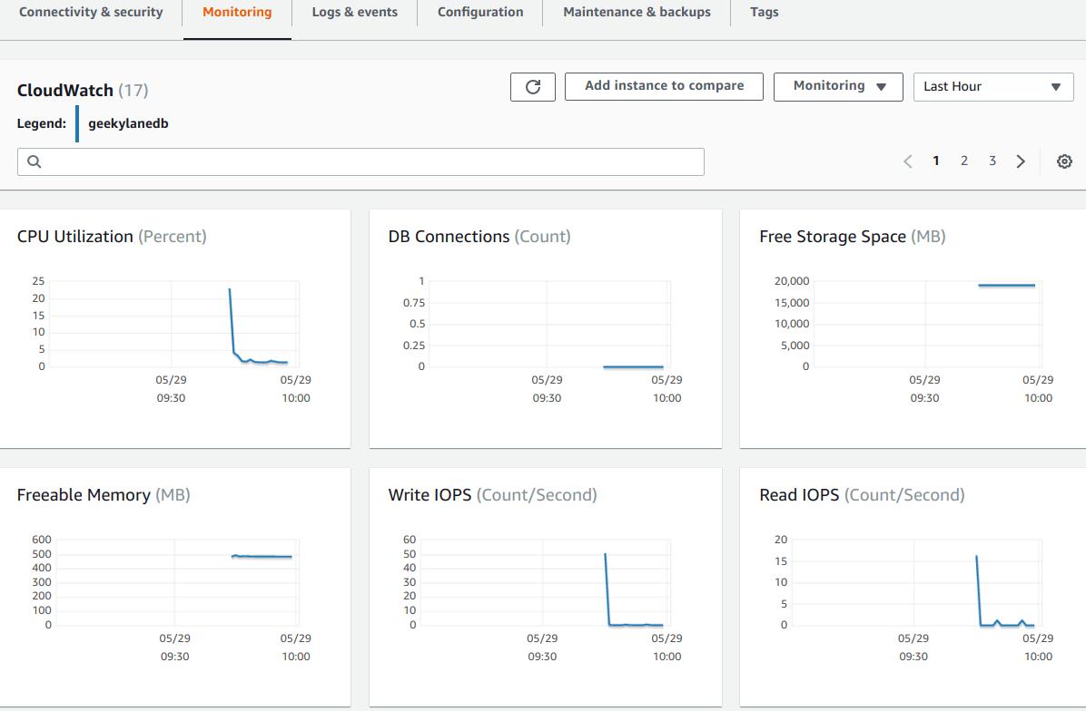 Monitoring - MYSQL Database on Amazon RDS