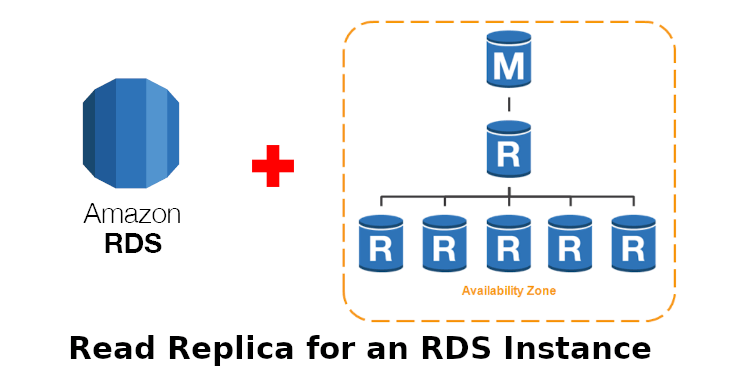 Read Replica for an RDS Instance